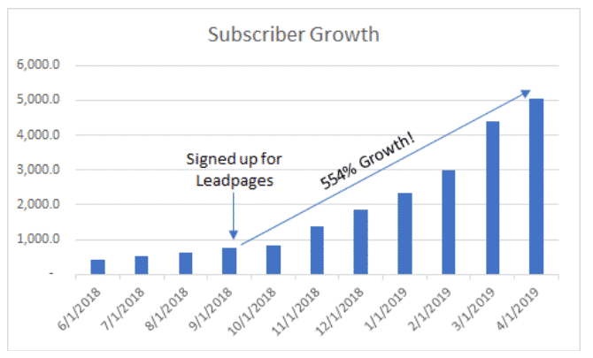 Email Subscriber Growth