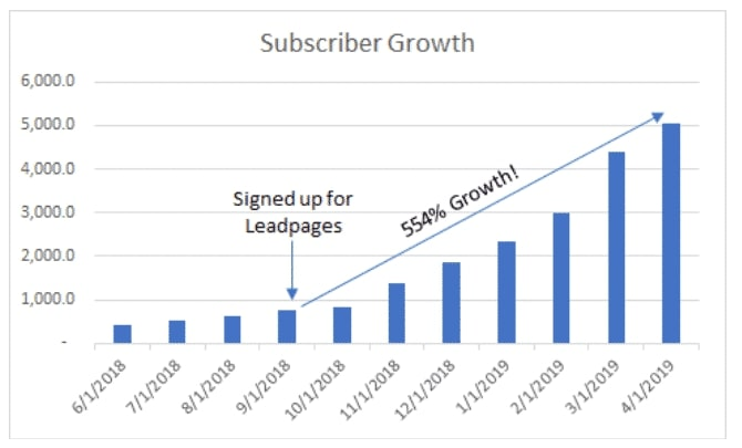 Email Subscriber Growth Chart