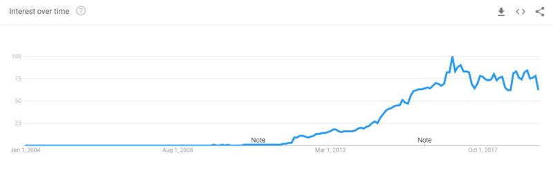 Google Trends - Memes