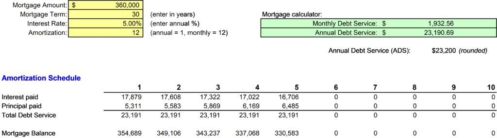 Rental Property Amortization Schedule