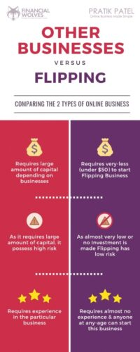 Businesses vs Flipping for Profit