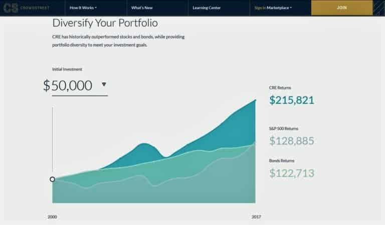 diversify your portolio in crowdstreet marketplace