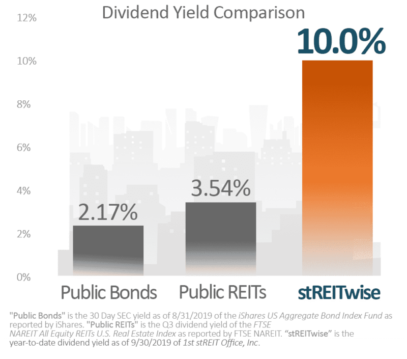 a comparison of dividend yield