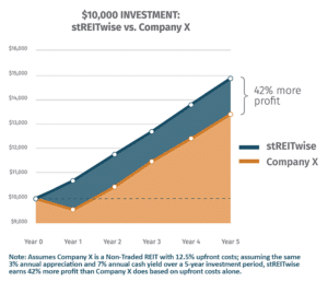 lower fees lead to higher returns