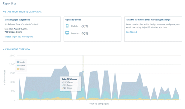 constant contact review shows that reporting is one of the main features