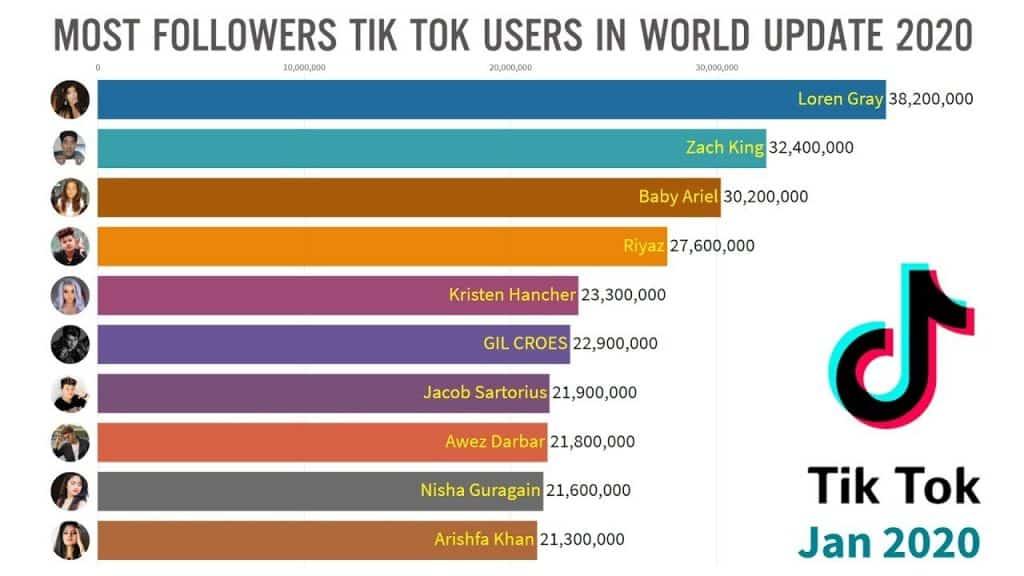 Popular TikTokers