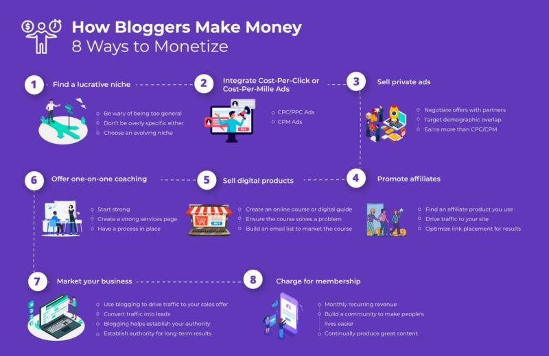 How Do Bloggers Make Money Illustration