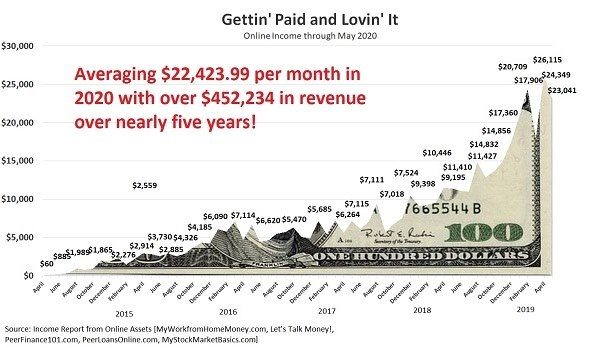 Joseph Hogue Online Income Graph