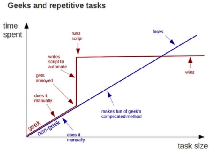 Repetitive Tasks and Automation
