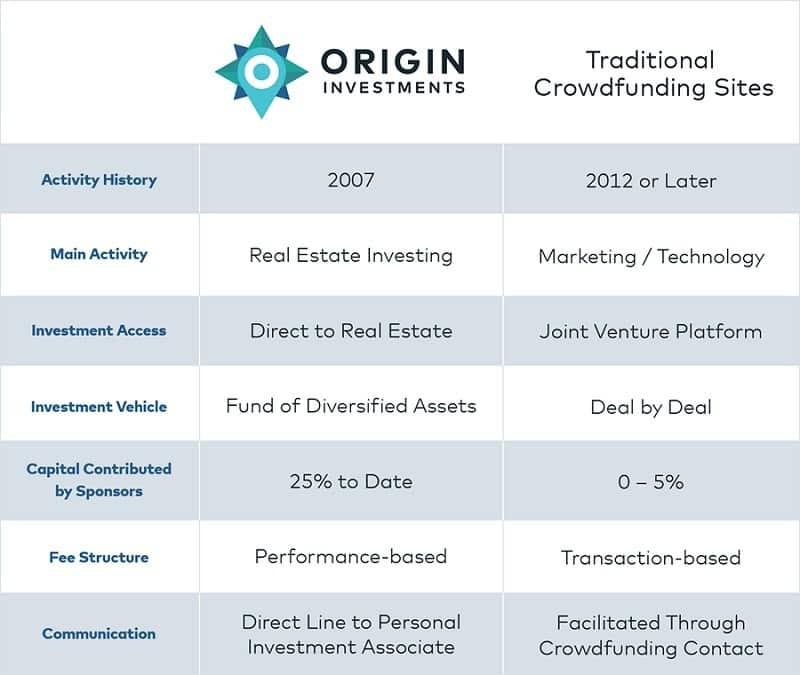 Origin Investments Features