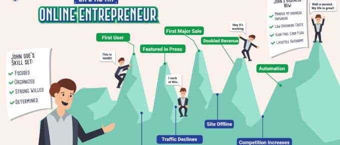 Life of an Online Entrepreneur