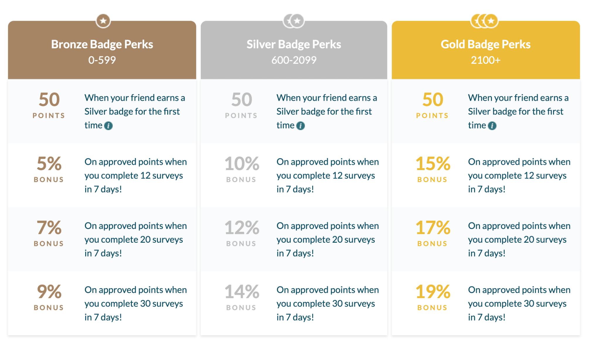 Badges on Branded Surveys