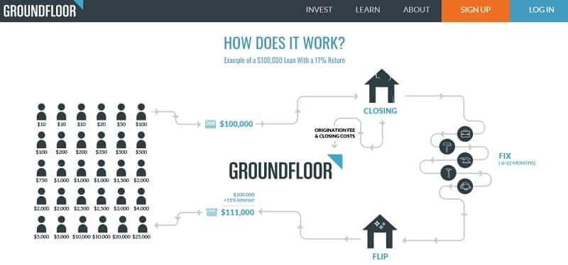 Groundfloor working